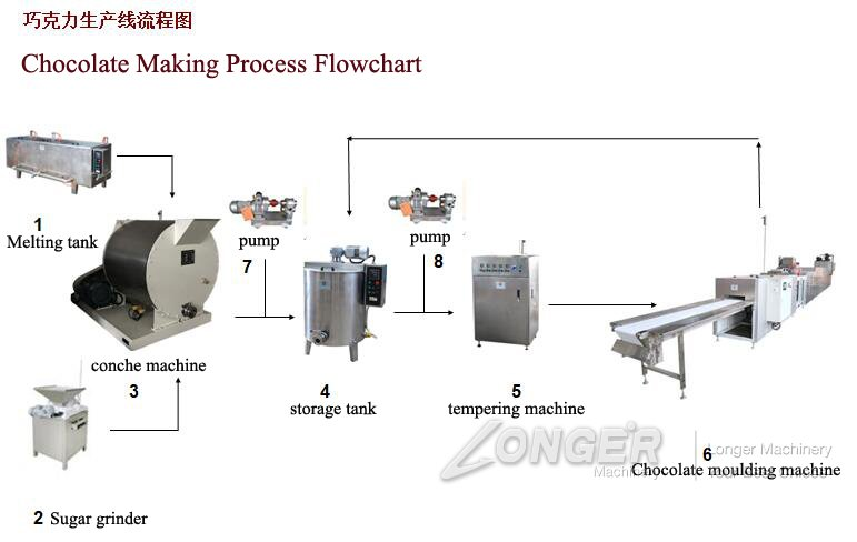 Automatic Chocolate Making Process Flowchart