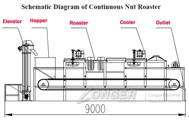 Continuous Nut Roaster Machine in China